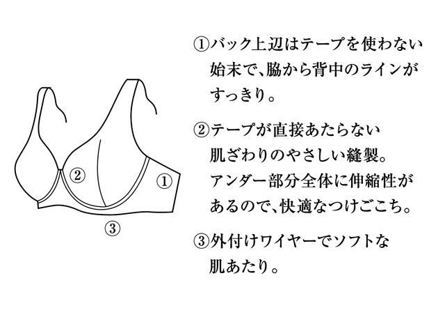 やわらかく脇、背中すっきりフルカップブラ 機能説明