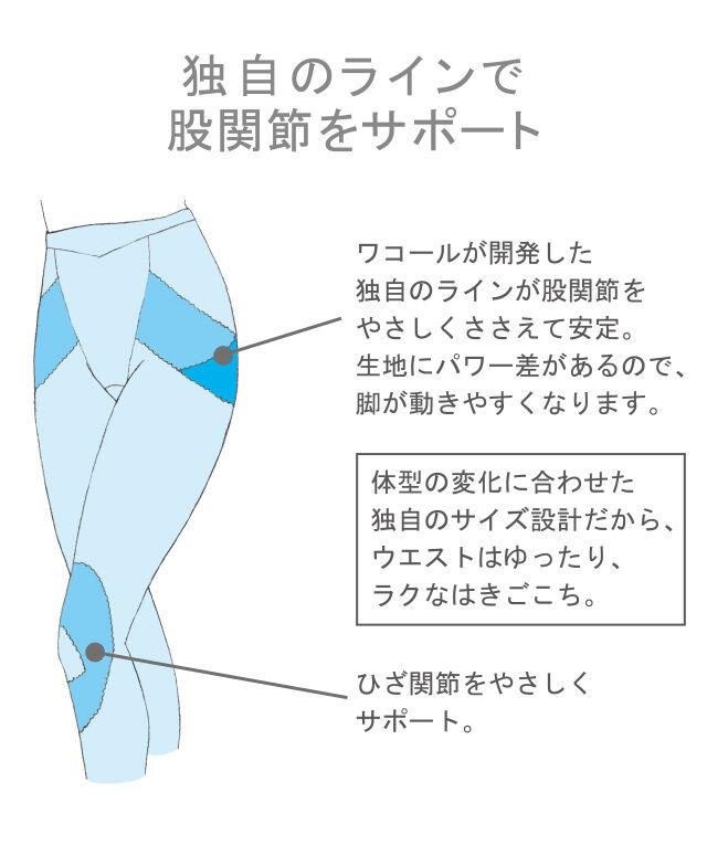 独自のラインで股関節をサポート