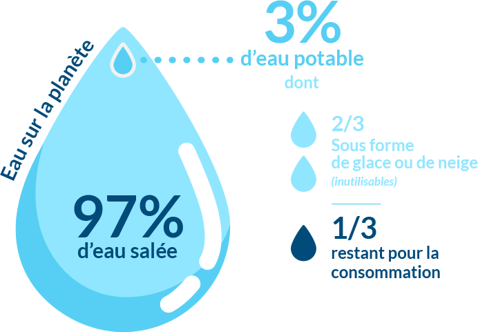 Infographie sur l'eau